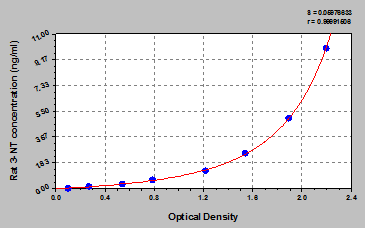 Typical Testing Data/Standard Curve (for reference only) 3-NT.