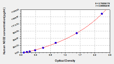 Nod2 elisa kit human nucleotide binding oligomerization domain typical testing datastandard curve for reference only ccuart Images