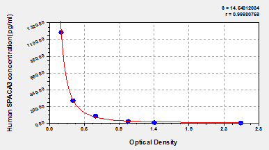Typical Testing Data/Standard Curve (for reference only) SPACA3.