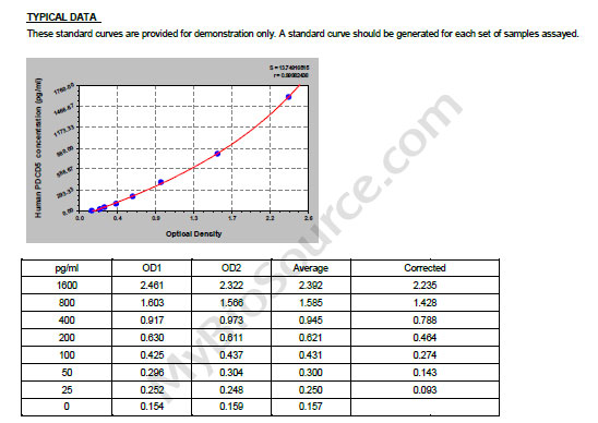 Typical Testing Data/Standard Curve (for reference only) PDCD5.