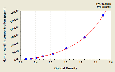 Typical Testing Data/Standard Curve (for reference only) SORT1.