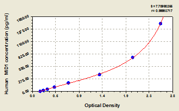 Typical Testing Data/Standard Curve (for reference only) MID1.