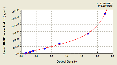 Typical Testing Data/Standard Curve (for reference only) MASP2.