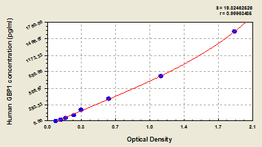 Typical Testing Data/Standard Curve (for reference only) GBP1.
