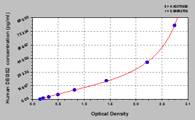 Typical Testing Data/Standard Curve (for reference only) DEGS2.