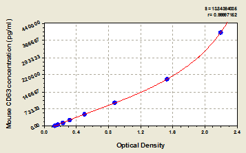 Typical Testing Data/Standard Curve (for reference only) CD63.