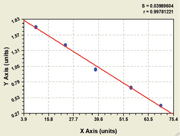 Typical Testing Data/Standard Curve (for reference only) EMA (IgG).