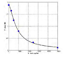 Typical Standard Curve/Testing Data FBXO32.