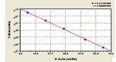 Typical Testing Data/Standard Curve YWHAH.