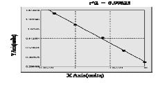 KEAP1 elisa kit Typical Testing Data/Standard Curve (for reference only) image