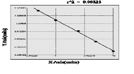 Typical Testing Data/Standard Curve RPL6.