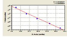 Typical Testing Data/Standard Curve SERPINB1.