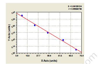 C5AR1 elisa kit Typical Testing Data/Standard Curve image