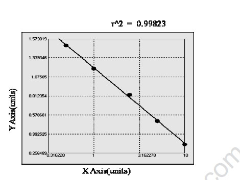 Typical Testing Data/Standard Curve ACR.
