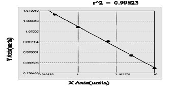Typical Standard Curve/Testing Data ATP5I.
