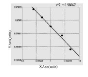 Typical Testing Data/Standard Curve (for reference only) PKIG.