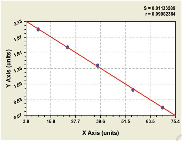 MS4A1 elisa kit Typical Testing Data/Standard Curve (for reference only) image