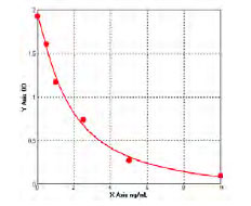 Typical Testing Data/Standard Curve (for reference only) PIK3CG.