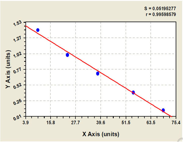 Typical Testing Data/Standard Curve (for reference only) CEP55.