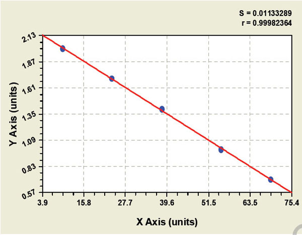 Typical Testing Data/Standard Curve (for reference only) PFKFB2.