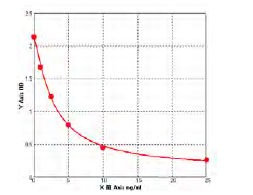 Typical Testing Data/Standard Curve (for reference only) CHD7.