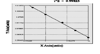 Typical Testing Data/Standard Curve (for reference only) PFDN5.