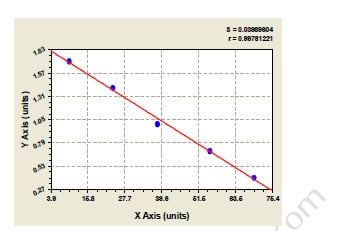 Typical Testing Data/Standard Curve CITED2.