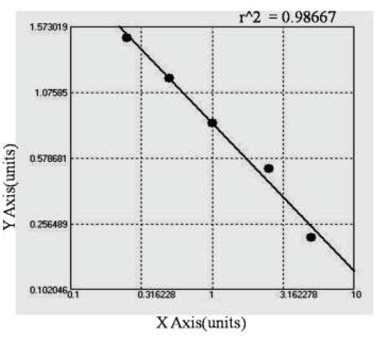 Typical Testing Data/Standard Curve (for reference only) anti TNF Alpha autoantibody.