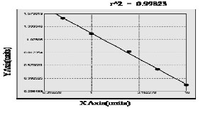 Typical Testing Data/Standard Curve (for reference only) LEPROT.