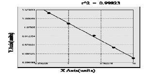 Typical Testing Data/Standard Curve (for reference only) anti-cardiolipin antibody IgG, ACA-IgG.