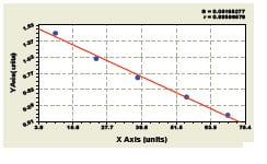 Typical Testing Data/Standard Curve