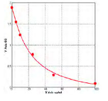 Typical Testing Data/Standard Curve (for reference only) anti-sperm antibody, AsAb.