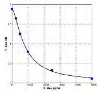 Typical Standard Curve/Testing Data SCYE1.
