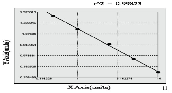 Typical Testing Data/Standard Curve (for reference only) CFLAR.