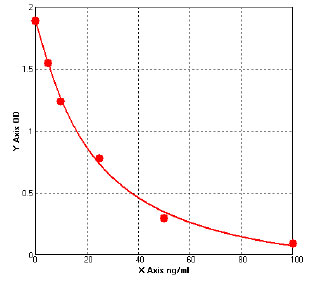 Typical Testing Data/Standard Curve (for reference only) CoQ10.
