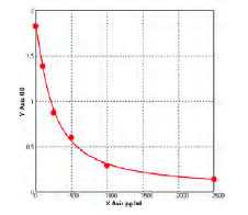 Typical Testing Data/Standard Curve (for reference only) PLA2G4A.