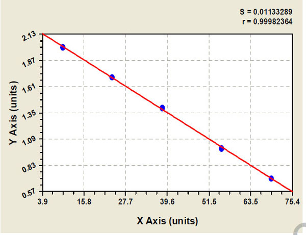Typical Testing Data/Standard Curve (for reference only) FOLH1.