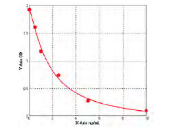 Typical Standard Curve/Testing Data CIDEA.