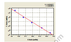 Typical Testing Data/Standard Curve (for reference only) CAMK2D.