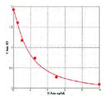 Typical Testing Data/Standard Curve (for reference only) HTR2A.