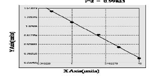 Typical Standard Curve/Testing Data CTRC.