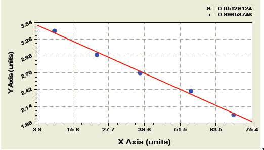 Typical Testing Data/Standard Curve (for reference only) EPX.