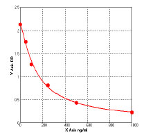 Typical Testing Data/Standard Curve (for reference only) Anti Luteinizing Hormone Antibody (Anti LH Ab).