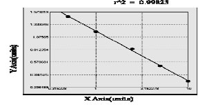 Typical Testing Data/Standard Curve (for reference only) CYP3A43.