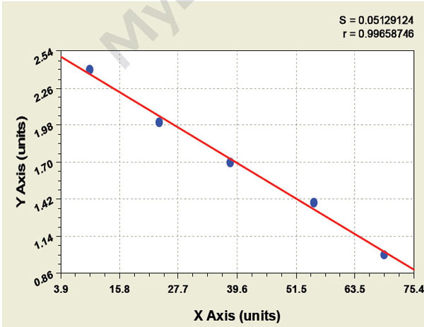 Typical Testing Data/Standard Curve (for reference only) COL16A1.