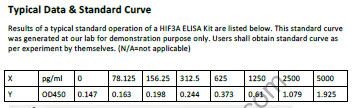 HIF3A elisa kit Typical Testing Data/Standard Curve (for reference only) image