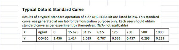 Typical Testing Data/Standard Curve (for reference only) 27 OHC.