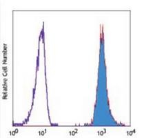Flow Cytometry (FC/FACS) PECAM1.