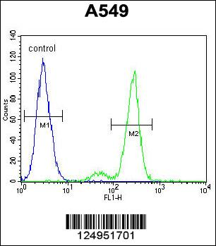 Flow Cytometry (FC/FACS) CEP164.