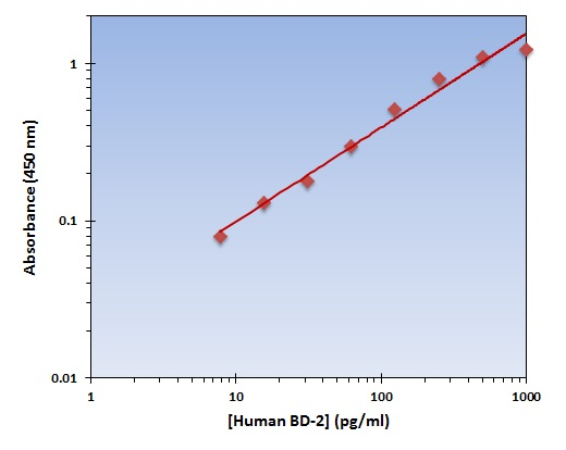 Testing Data BD-2.